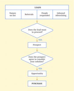 Suspect vs Prospect