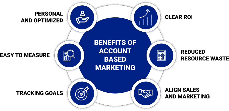 Benefits of Account Based Marketing