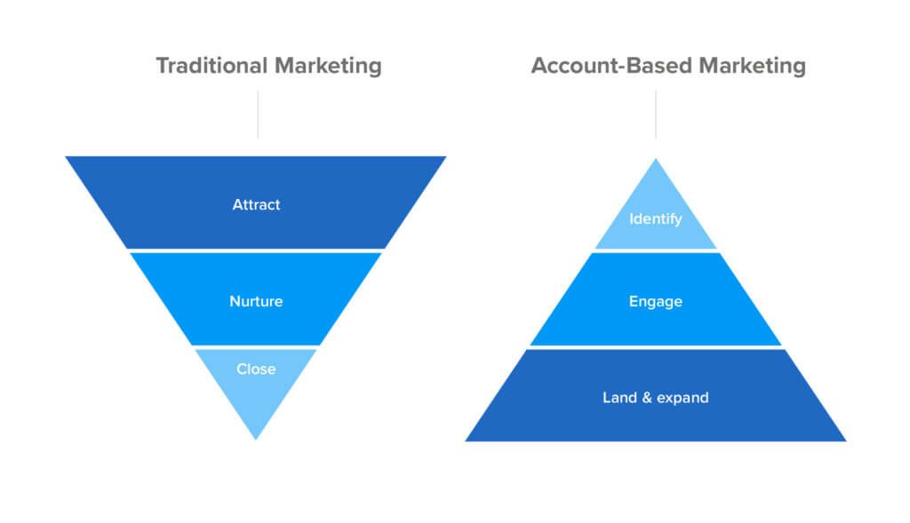 Traditional marketing vs Account Based Marketing