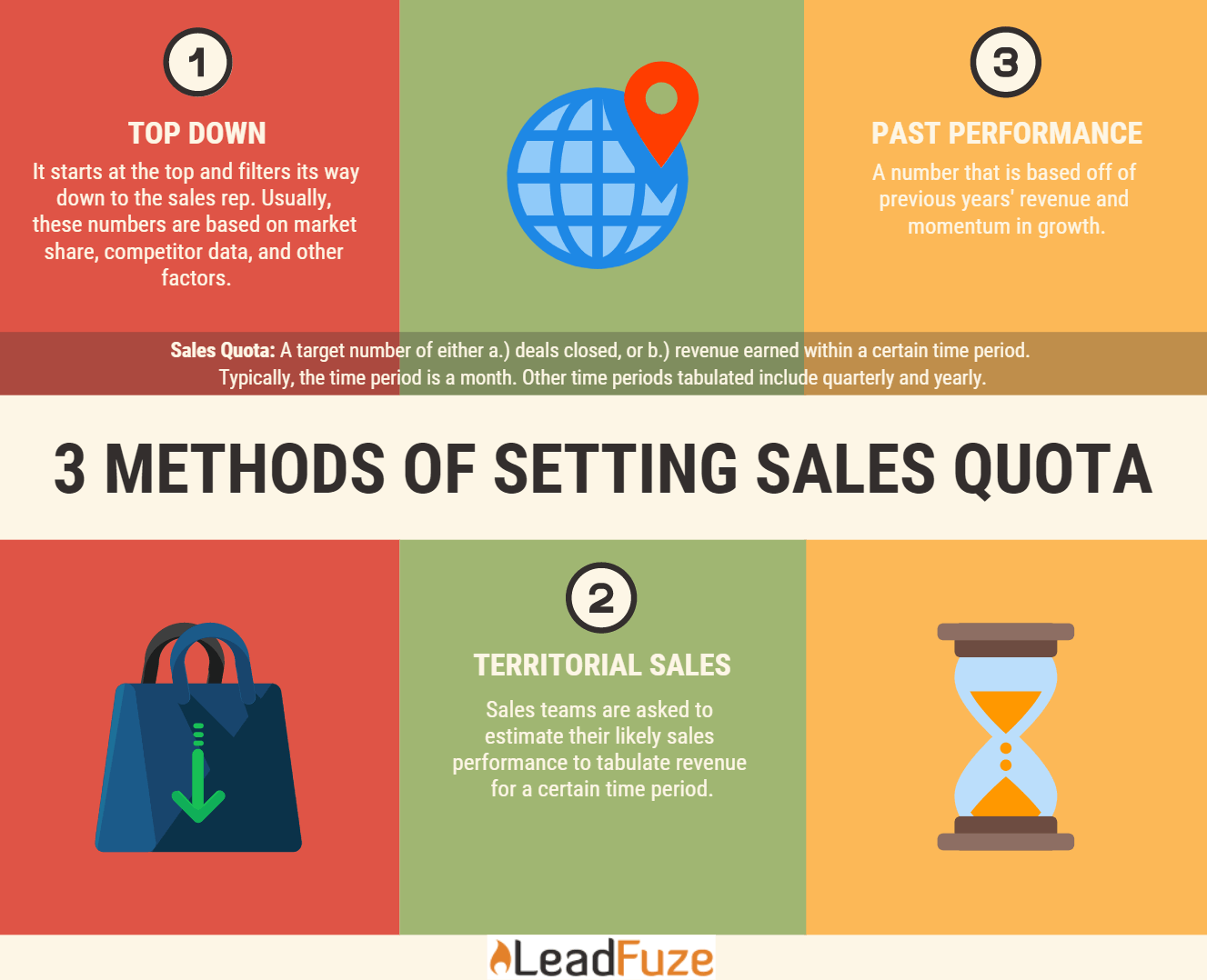 sales quota definition