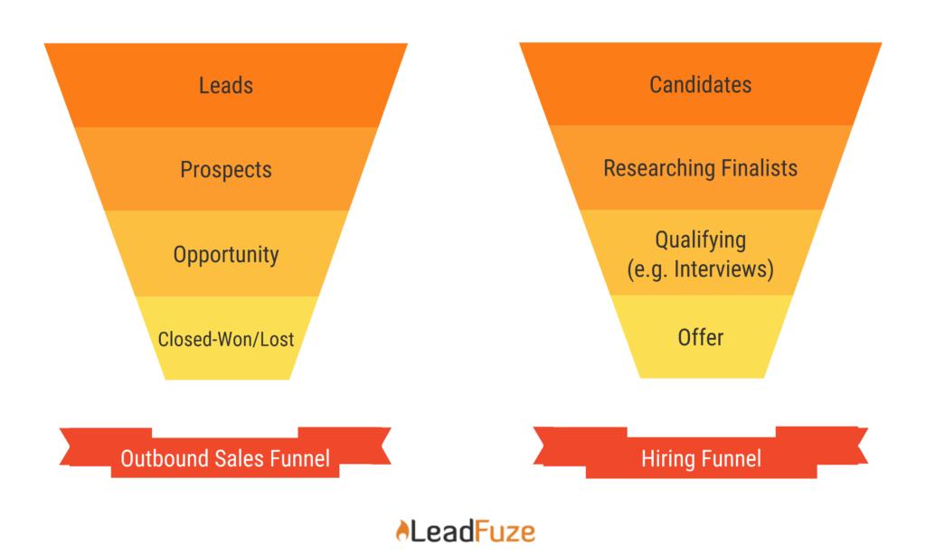 hire sales reps