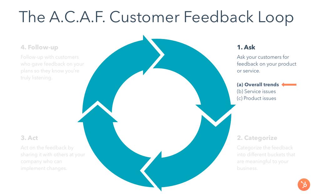 ways to get customer feedback