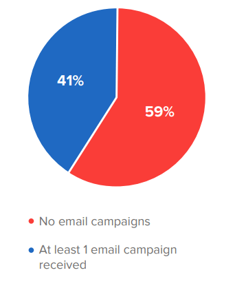 B2B Email Marketing techniques