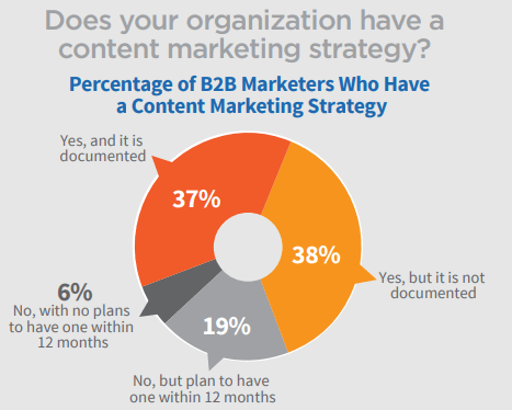Organization content marketing strategy