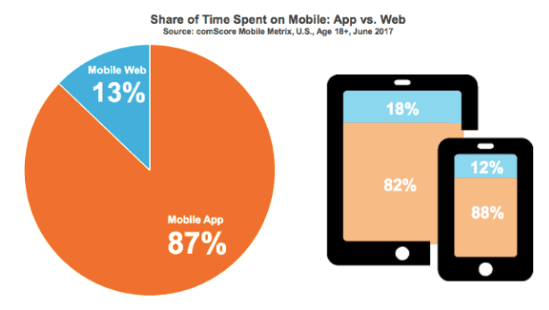Share of time spent on mobile