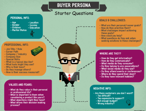 Buyers Persona