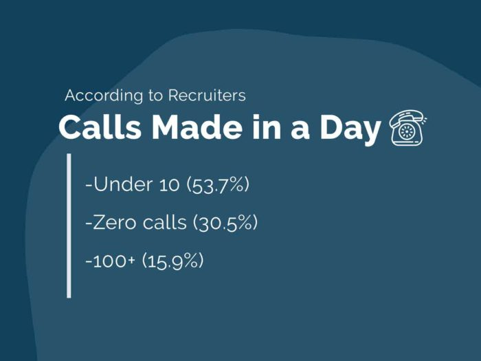 how many calls should a recruiter make per day
