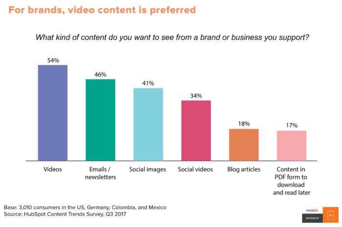 Blog marketing lead generation
