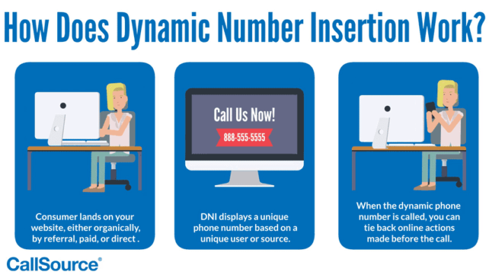 Dynamic Call Insertion