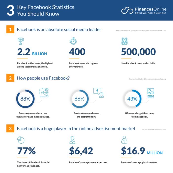 Facebook Leadgeneration