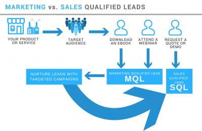 MQL vs SQL