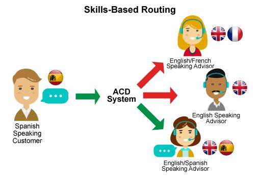 Skills based routing