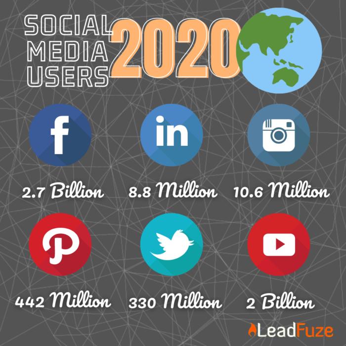Social Media Users 2020