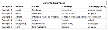 UTM Tracking for PPC Lead Generation