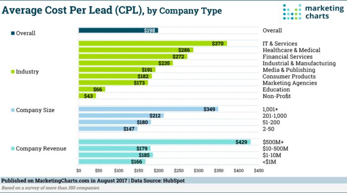 lead generation cost per lead