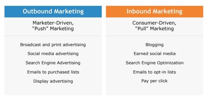 inbound and outbound marketing lead generation