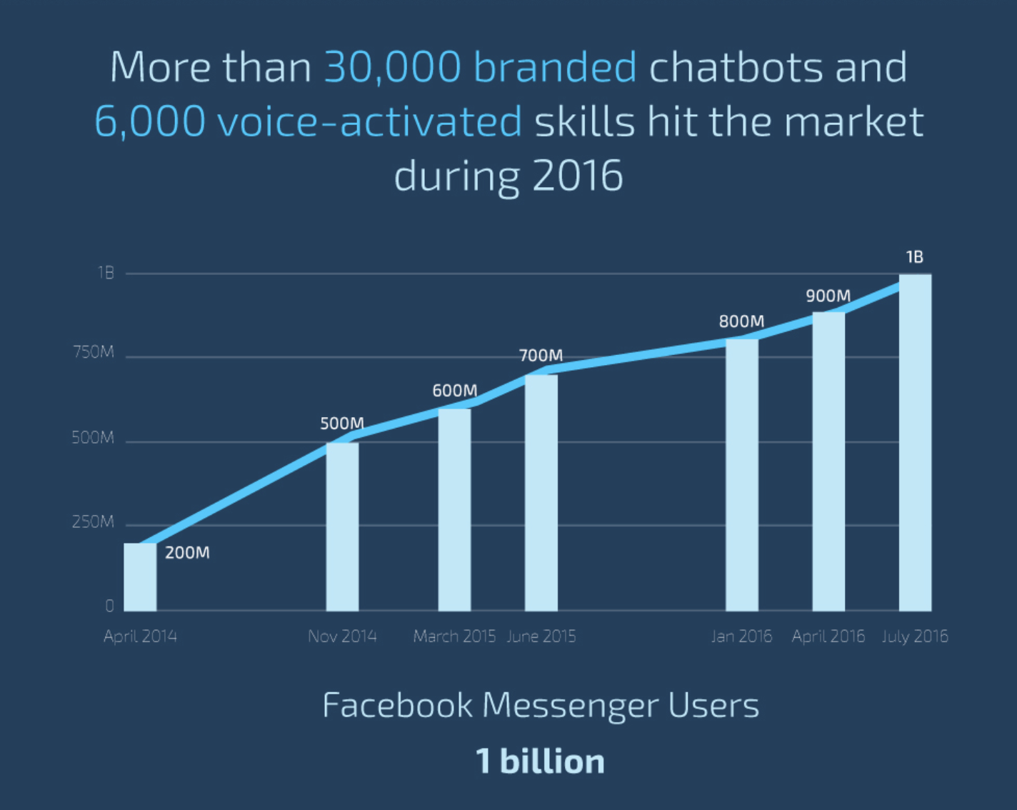chatbot is one of the lead generation technologies