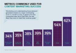 content marketing lead generation