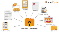 types of lead generation